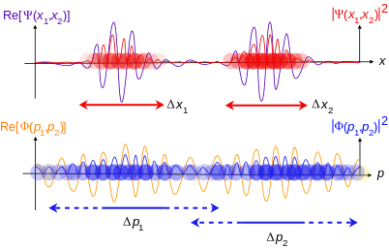402px-Two_particle_wavefunction.svg